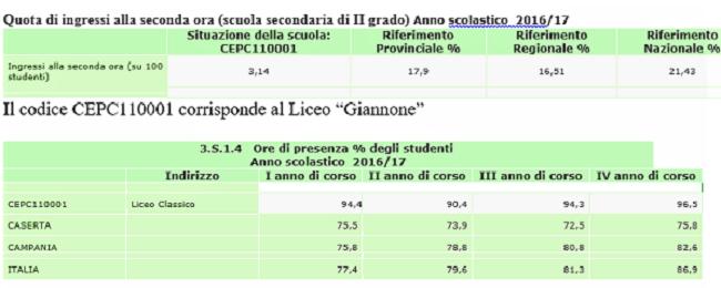 EDUSCOPIO LICEO GIANNONE QUINTO IN CAMPANIA TRA I LICEI CLASSICI STATALI E PRIMO DELLA PROVINCIA DI CASERTA
