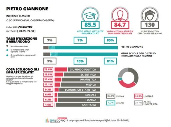 CLASSIFICA SCUOLE 1 IL GIANNONE SVETTA IN CAMPANIA AL TERZO POSTO TRA I LICEI MIGLIORI D' ITALIA