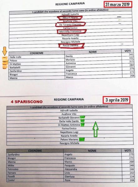 %name CANDIDATI SCOMPARSI DALLA PIATTAFORMA ROUSSEAU… MA CHE VERGOGNA!