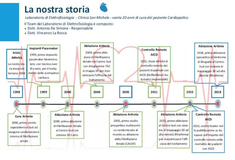 """Elettr CardioStory """"BUONA SANITÀ"""": PREMIATO IL L'ELETTROFISIOLOGO ANTONIO DE SIMONE"""