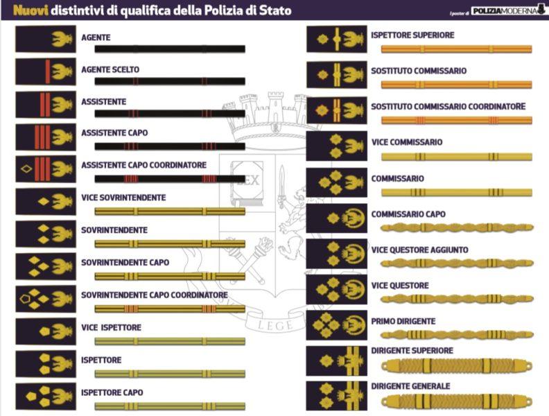 ELECO DISTINTIVI P.S. POLIZIA DI STATO: CERIMONIA A ROMA PER I NUOVI DISTINTIVI DI QUALIFICA