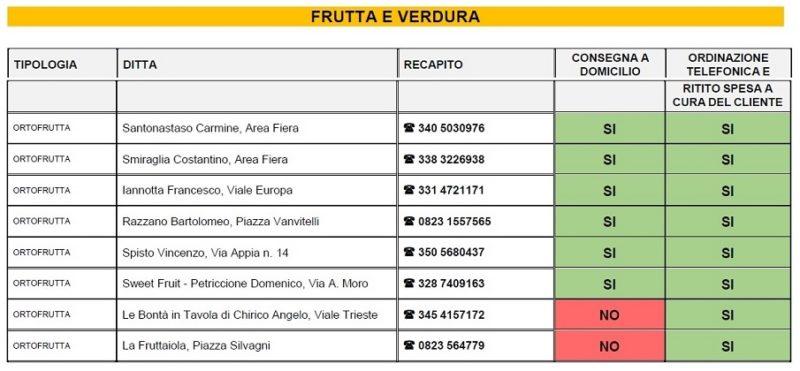 casagiove 4 scaled IL COMUNE DI CASAGIOVE ATTIVA IL SERVIZIO CONSEGNA SPESA A DOMICILIO: ECCO LELENCO DEGLI ESERCIZI COMMERCIALI DISPONIBILI