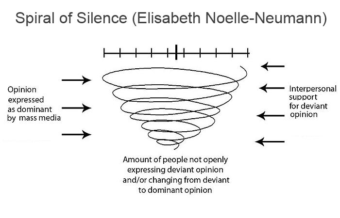 spiral of silence elisabeth noelle neumann PABLO HASEL E LA LIBERTÀ DI ESPRESSIONE IN SPAGNA