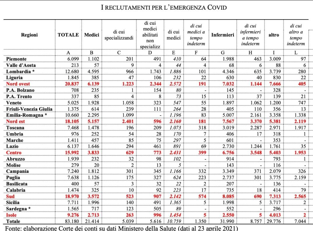 Tabella Assunzioni Corte dei conti COVID, FIALS: 66MILA SANITARI PRECARI PER LEMERGENZA, SITUAZIONE INACCETTABILE