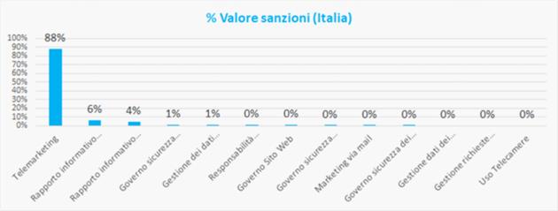 image 2 Gli ambiti organizzativi maggiormente coinvolti nelle sanzioni comminate in materia GDPR