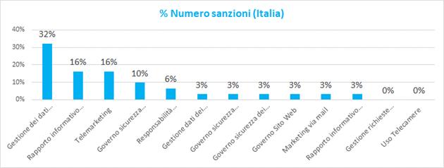 image 3 Gli ambiti organizzativi maggiormente coinvolti nelle sanzioni comminate in materia GDPR