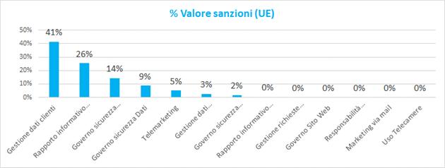 image Gli ambiti organizzativi maggiormente coinvolti nelle sanzioni comminate in materia GDPR